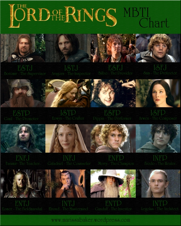 Lord of the Rings MBTI Chart. Find your Myers-Briggs type in LOTR at marissabaker.wordpress.com