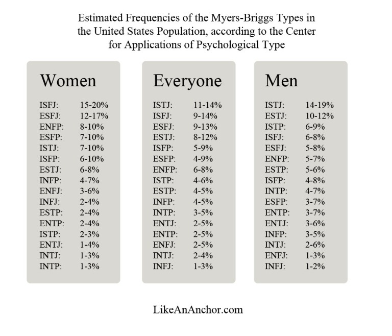 Personality Type Myth-Busting: What's The Rarest Personality Type? | LikeAnAnchor.com