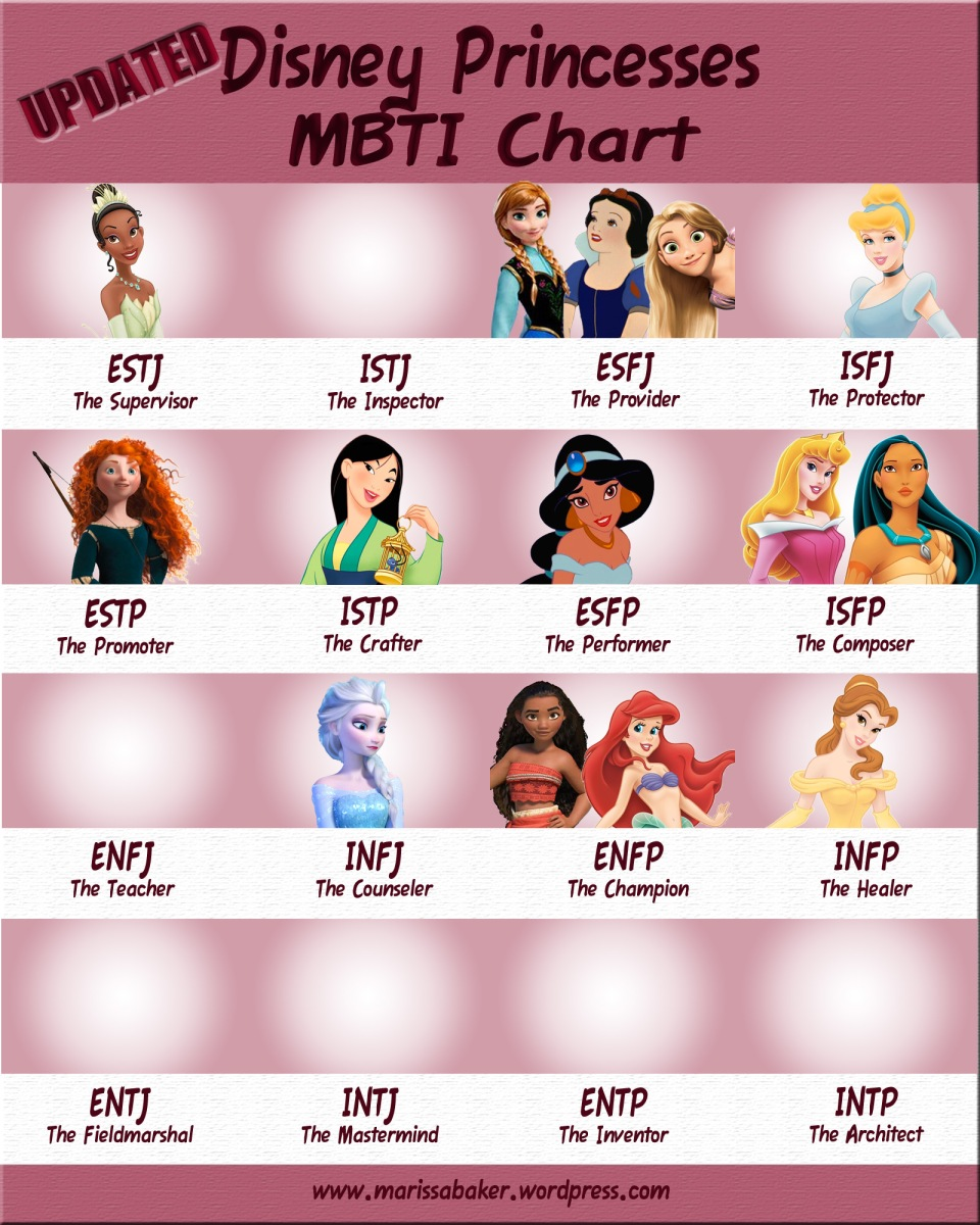 Updated Disney Princesses MBTI Chart – Like An Anchor