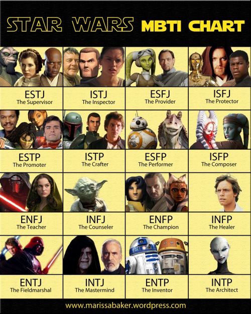 "click to read article, ""Personality Types in Star Wars Rebels"" 