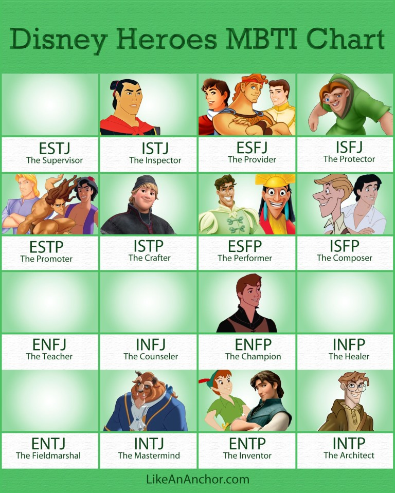 Disney Heroes MBTI Chart - Part One | LikeAnAnchor.com