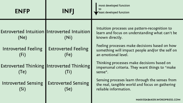 enfp dating isfp Infp, intp, isfp, & istp passive-aggressiveness when ips feel compelled to express themselves, they often do so through action rather than words since their sensing.