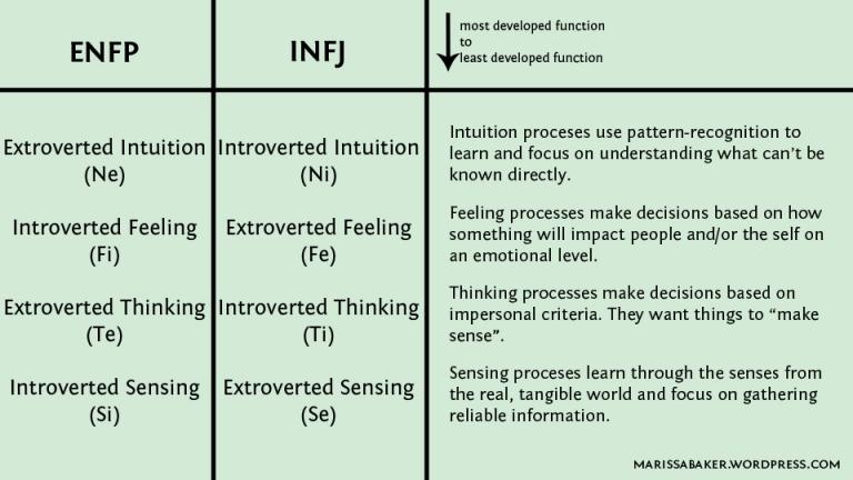 ENFP and INFJ Relationships | marissabaker.wordpress.com